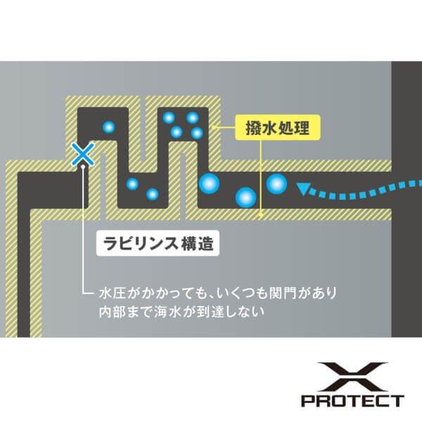 Xプロテクト