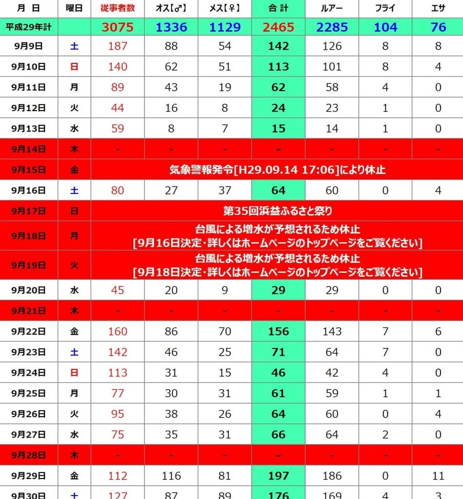 浜益川鮭データ